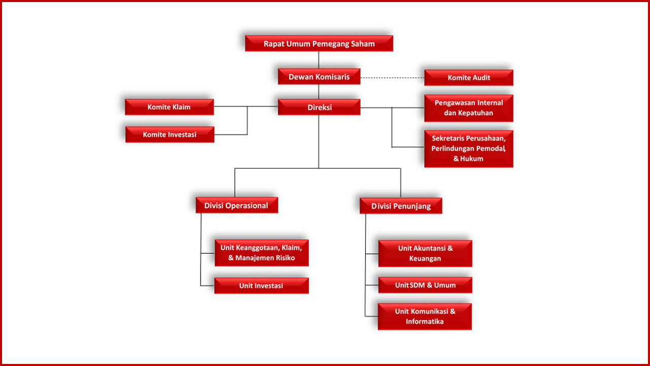 Struktur organisasi SIPF